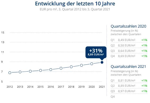 Immobilien Neuss: Preisentwicklung Wohnung mieten, Immobilienpreise Neuss Stadionviertel 2021