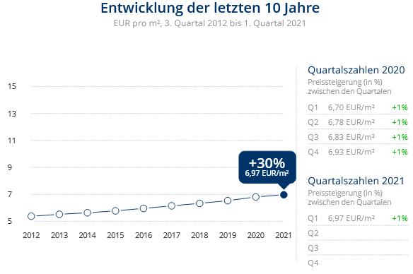 Immobilien Krefeld: Preisentwicklung Wohnung mieten, Immobilienpreise Krefeld Stadtmitte 2021