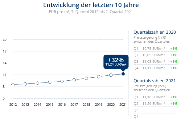 Immobilien Düsseldorf: Preisentwicklung Wohnung mieten, Immobilienpreise Düsseldorf Stockum 2021