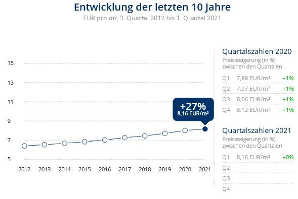 Immobilien Krefeld: Preisentwicklung Wohnung mieten, Immobilienpreise Krefeld Traar 2021