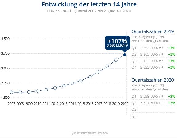 Immobilien Neuss: Preisentwicklung Wohnung mieten, Immobilienpreise Neuss Uedesheim 2020