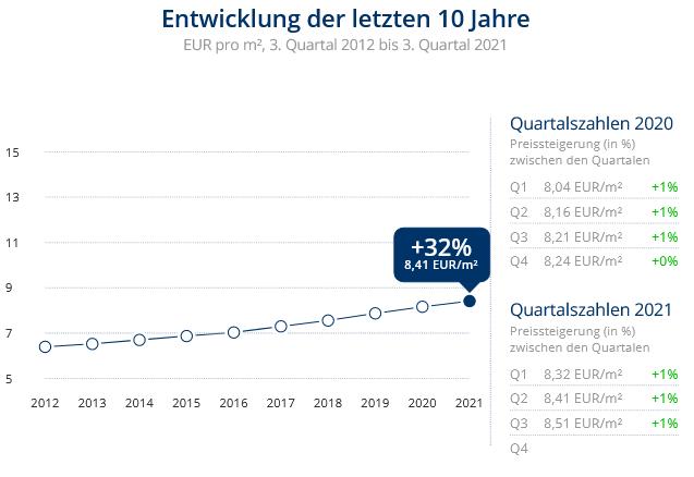 Immobilien Neuss: Preisentwicklung Wohnung mieten, Immobilienpreise Neuss Uedesheim 2021