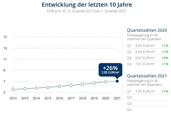 Immobilien Duisburg: Preisentwicklung Wohnung mieten, Immobilienpreise Duisburg Ungelsheim 2021