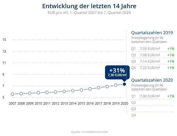Immobilien Duisburg: Preisentwicklung Wohnung mieten, Immobilienpreise Duisburg Ungelsheim 2020