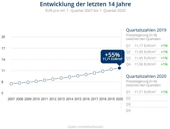 Immobilien Düsseldorf: Preisentwicklung Wohnung mieten, Immobilienpreise Düsseldorf Unterbilk 2020