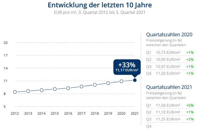 Immobilien Düsseldorf: Preisentwicklung Wohnung mieten, Immobilienpreise Düsseldorf Unterbilk 2021