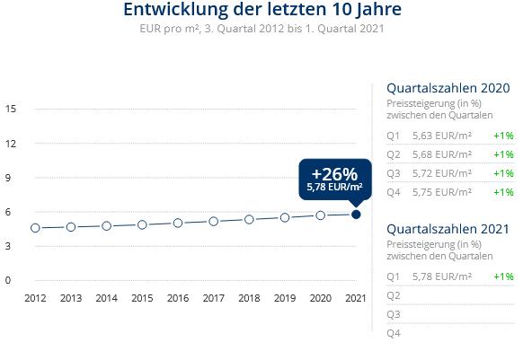 Immobilien Duisburg: Preisentwicklung Wohnung mieten, Immobilienpreise Duisburg Untermeiderich 2021