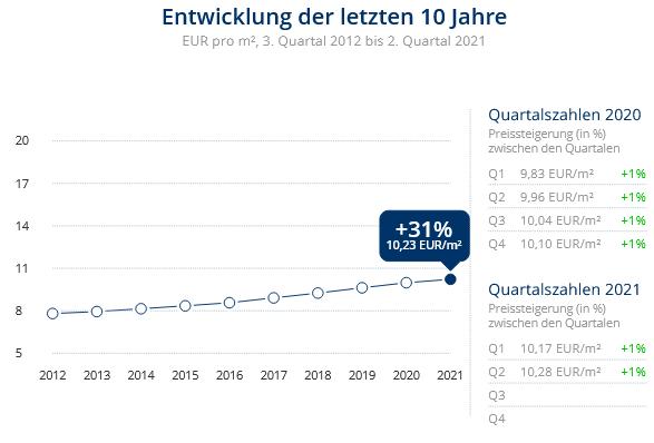Immobilien Düsseldorf: Preisentwicklung Wohnung mieten, Immobilienpreise Düsseldorf Unterrath 2021