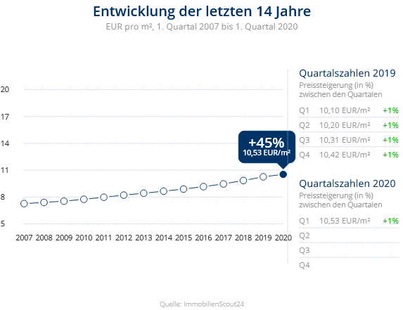 Immobilien Düsseldorf: Preisentwicklung Wohnung mieten, Immobilienpreise Düsseldorf Unterrath 2020