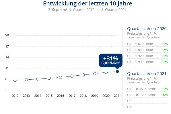 Immobilien Düsseldorf: Preisentwicklung Wohnung mieten, Immobilienpreise Düsseldorf Vennhausen 2021