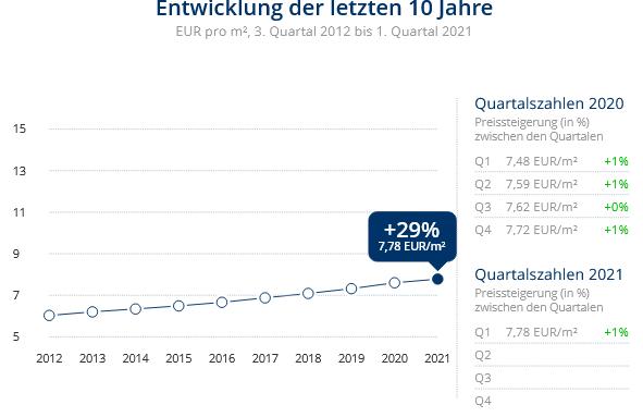 Immobilien Krefeld: Preisentwicklung Wohnung mieten, Immobilienpreise Krefeld Verberg 2021