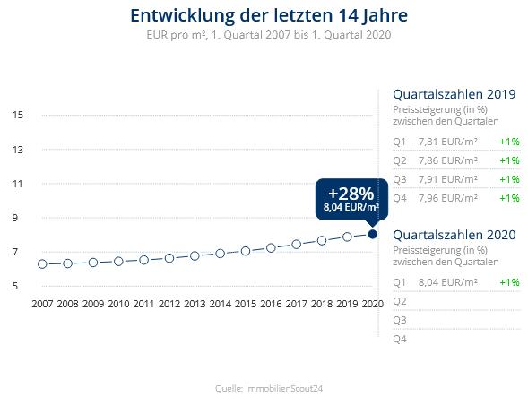 Immobilien Krefeld: Preisentwicklung Wohnung mieten, Immobilienpreise Krefeld Verberg 2020