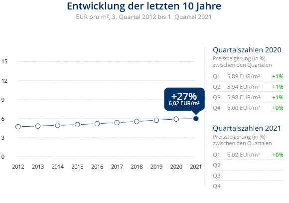 Immobilien Duisburg: Preisentwicklung Wohnung mieten, Immobilienpreise Duisburg Vierlinden 2021