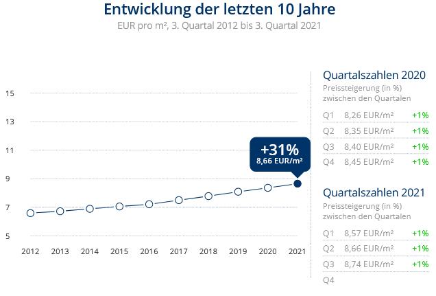 Immobilien Neuss: Preisentwicklung Wohnung mieten, Immobilienpreise Neuss Vogelsang 2021