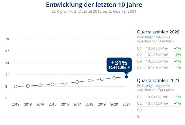 Immobilien Düsseldorf: Preisentwicklung Wohnung mieten, Immobilienpreise Düsseldorf Volmerswerth 2021
