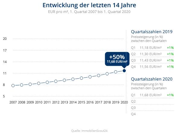 Immobilien Düsseldorf: Preisentwicklung Wohnung mieten, Immobilienpreise Düsseldorf Volmerswerth 2020