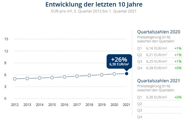 Immobilien Duisburg: Preisentwicklung Wohnung mieten, Immobilienpreise Duisburg Wanheim-Angerhausen 2021