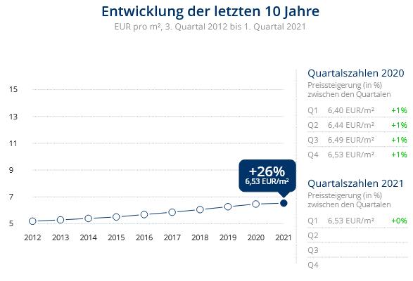Immobilien Duisburg: Preisentwicklung Wohnung mieten, Immobilienpreise Duisburg Wanheimerort 2021