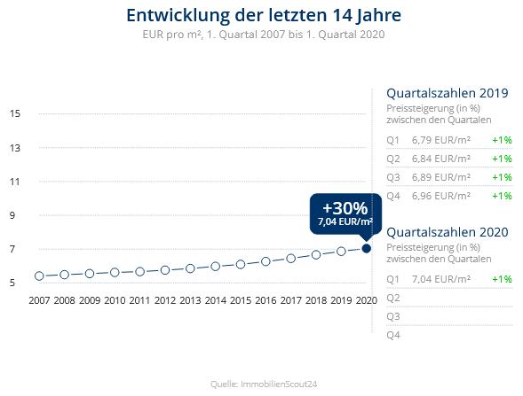 Immobilien Duisburg: Preisentwicklung Wohnung mieten, Immobilienpreise Duisburg Wanheimerort 2020