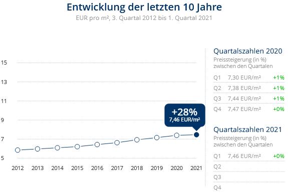 Immobilien Duisburg: Preisentwicklung Wohnung mieten, Immobilienpreise Duisburg Wedau 2021