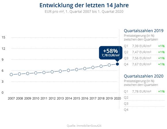 Immobilien Duisburg: Preisentwicklung Wohnung mieten, Immobilienpreise Duisburg Wedau 2020