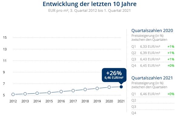 Immobilien Duisburg: Preisentwicklung Wohnung mieten, Immobilienpreise Duisburg Wehofen 2021
