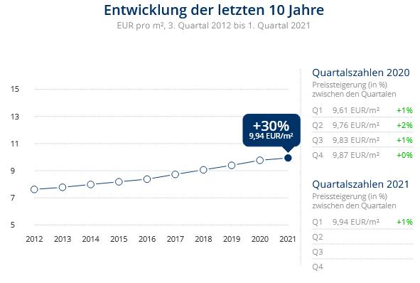 Immobilien Düsseldorf: Preisentwicklung Wohnung mieten, Immobilienpreise Düsseldorf Wersten 2021